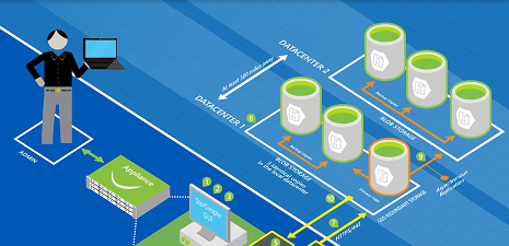 Architecting Microsoft Azure Solutions DEV205Bx